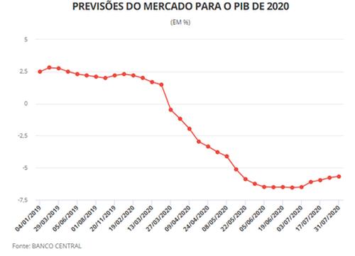 Mercado melhora novamente estimativa para o PIB em 2020 e projeta tombo de 5,66%